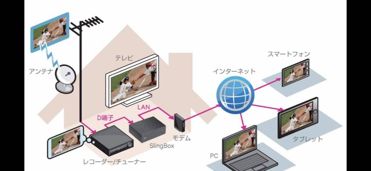 【美品】SLINGBOX 350 _画像9