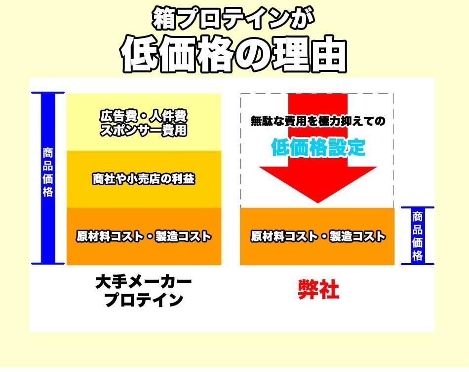 【送料無料】ソイプロテイン10kg【たんぱく含有率90%以上】大豆プロテイン100%【高品質低価格】 プロテイン10kg 10キロ_画像6