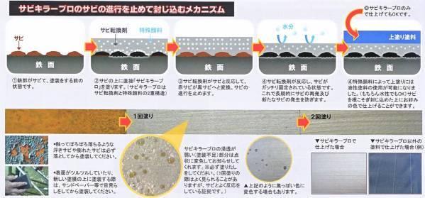 BANZi 水性錆転換塗料 サビキラーPRO 4kg 送料無料_画像2