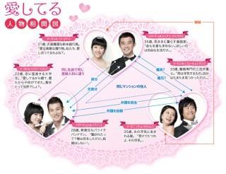 韓国ドラマ  [愛してる]  DVD