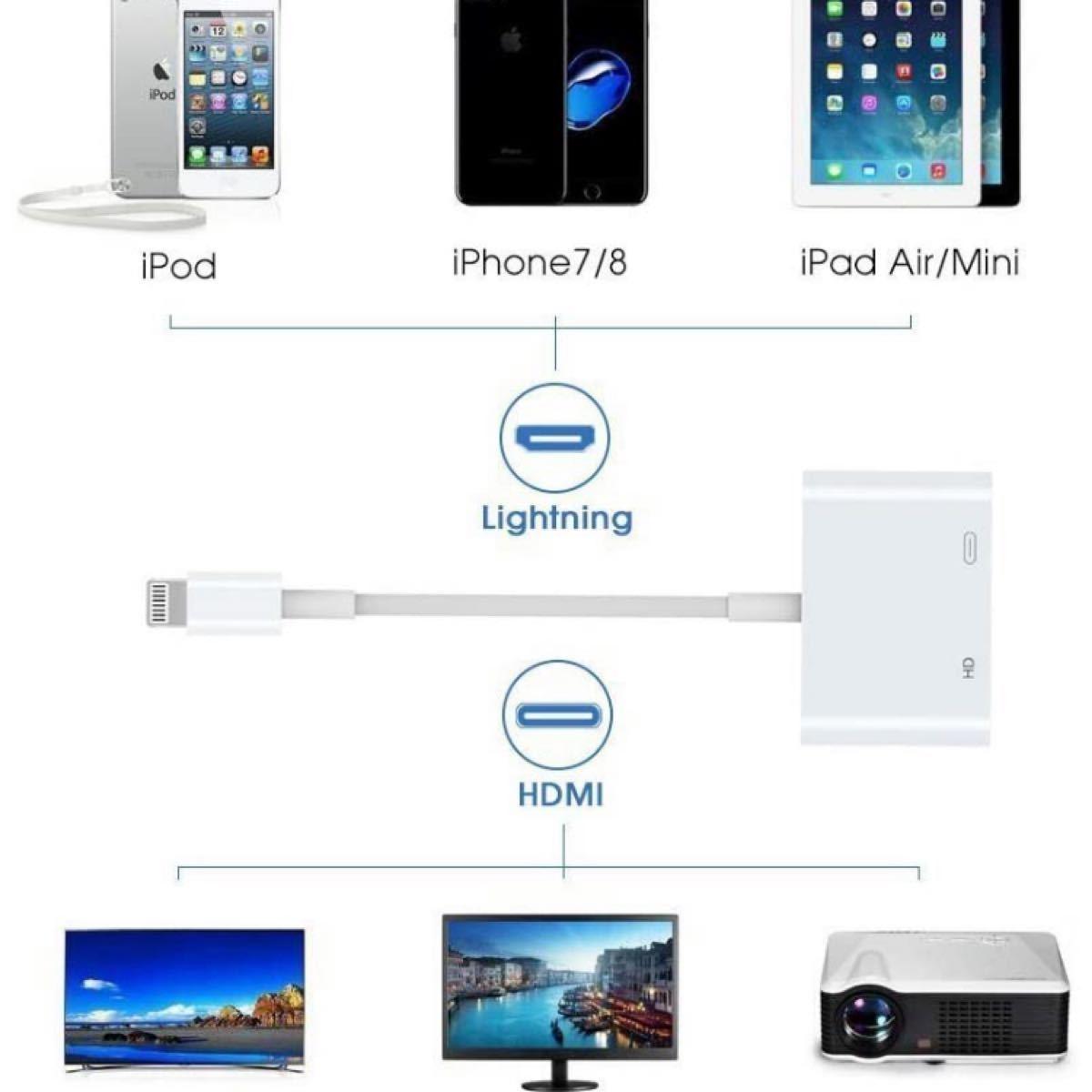 防熱 ライトニング HDMI iPhone iPad HDMI 変換 ケーブル