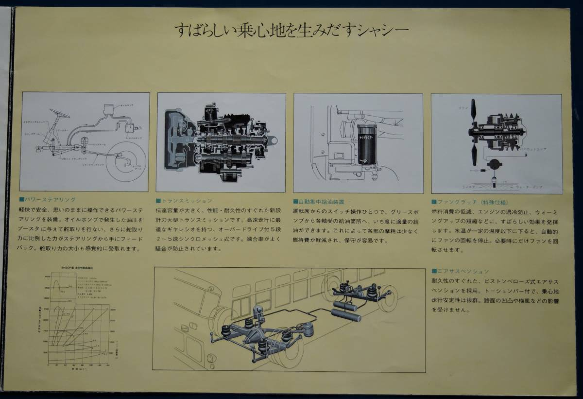 【旧車カタログ】いすゞディーゼルトラック・高速観光バス 2枚(昭和42・44年)_画像8