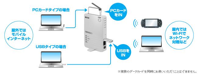 docomo L-07A L-05A L-02A A2502 対応 USB PCカードデータ通信対応ルーター 有線LAN WiFi WN-G54/DCR I-O DATA アイ・オー・データ