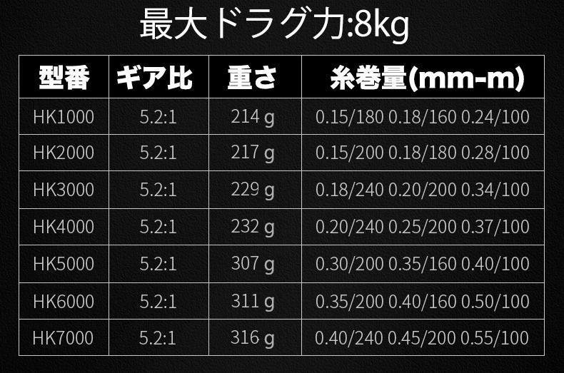 YU73 スピニングリール 2000番 釣りリール 軽量 最大ドラグ力8Kg CNCハンドル 金属スプール 高強度 遠投 海水&淡水 左右交換 ギア比: 5.2:1_画像4