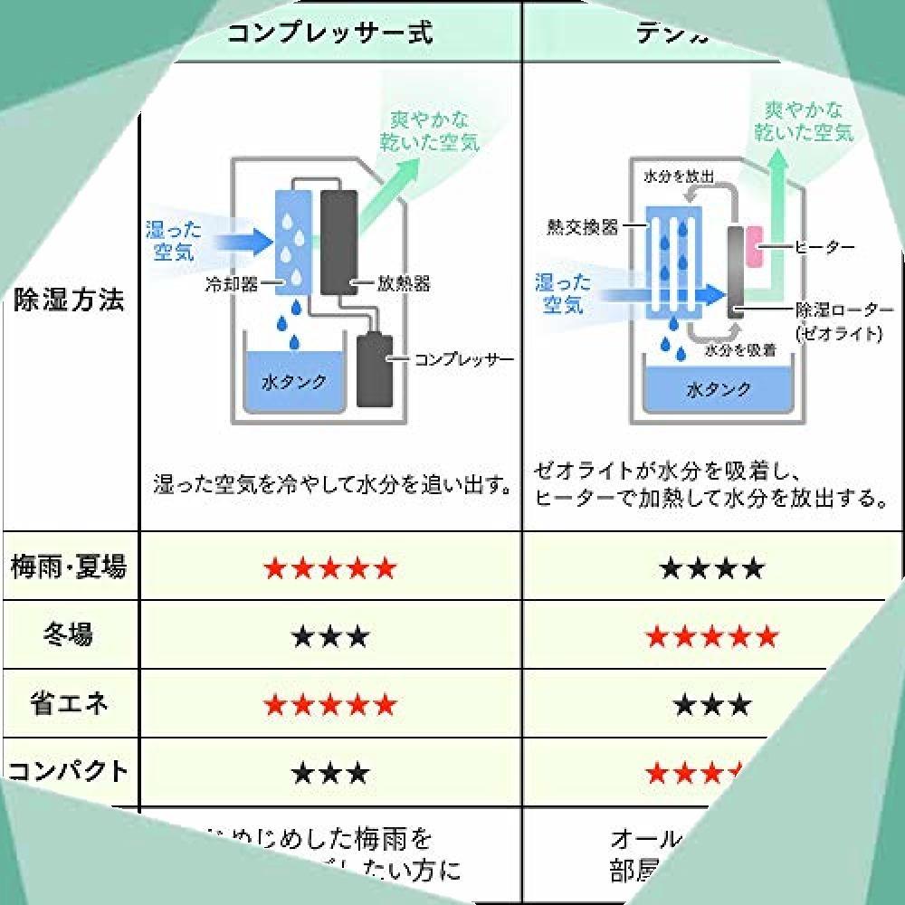 アイリスオーヤマ 衣類乾燥コンパクト除湿機 タイマー付 静音設計 除湿量 2.0L デシカント方式 DDB-20_画像7