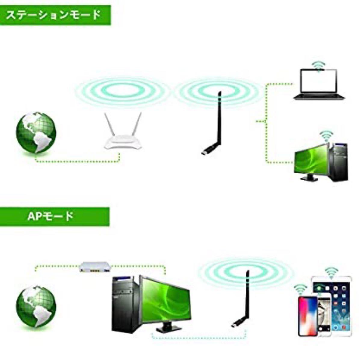 USB3.0 WiFi無線LAN子機