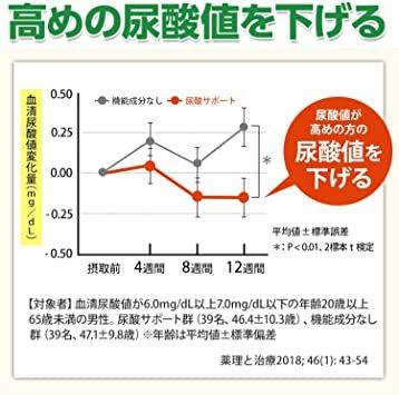 1袋 ファンケル (FANCL) 尿酸サポート (約30日分) 120粒 [機能性表示食品] サプリメント_画像9
