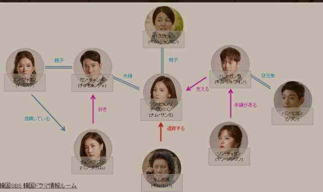 韓国ドラマ 彼女はといえばBlu-ray全話
