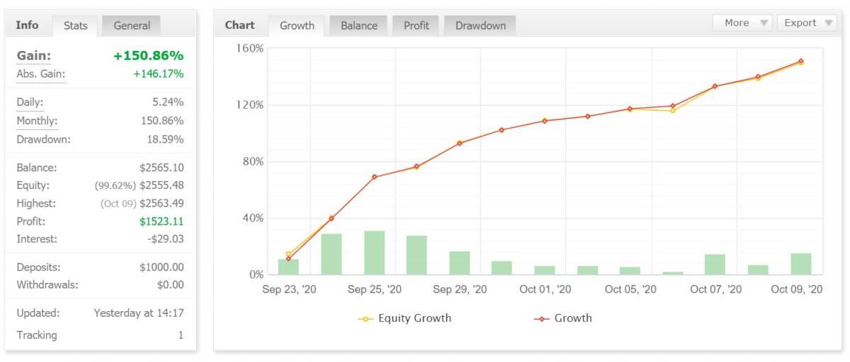 FX自動売買システム「Core」高勝率 現在運用13日目月利150% 口座開設無し MT4口座でリアルタイム実績公開中! パスワード公開_画像7