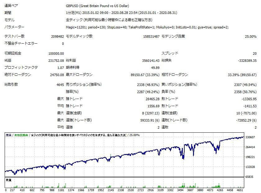 """【DTFX】【FX自動売買】""""資金管理""""のみで右肩上がりになります! MT4 システムトレード FX 副業 エキスパートアドバイザー 資産運用_GBPUSDのバックテスト結果(5年)です"""