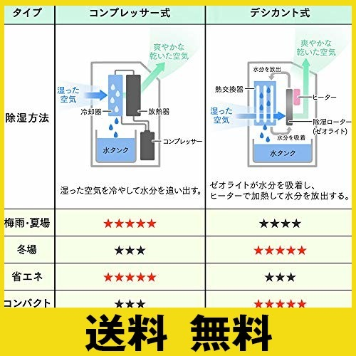 ホワイト ホワイト アイリスオーヤマ 衣類乾燥コンパクト除湿機 タイマー付 静音設計 除湿量 2.0L デシカント方式 DDB-_画像7
