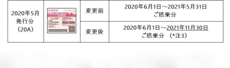 JAL ★即★番号通知可 ★送料無料/番号のみ★ 株主割引券 優待券 1枚 延長★ 2021年11月30日まで 日本航空 チケット_JALホームページより抜粋しました