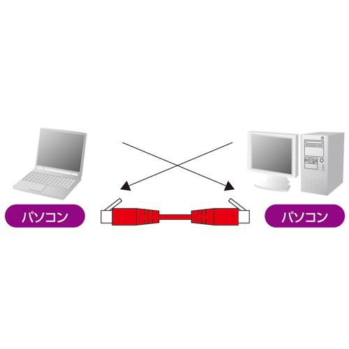 (送料込未開封)カテゴリ6フラットクロスケーブル(0.5m・ホワイト)KB-FL6-005CN