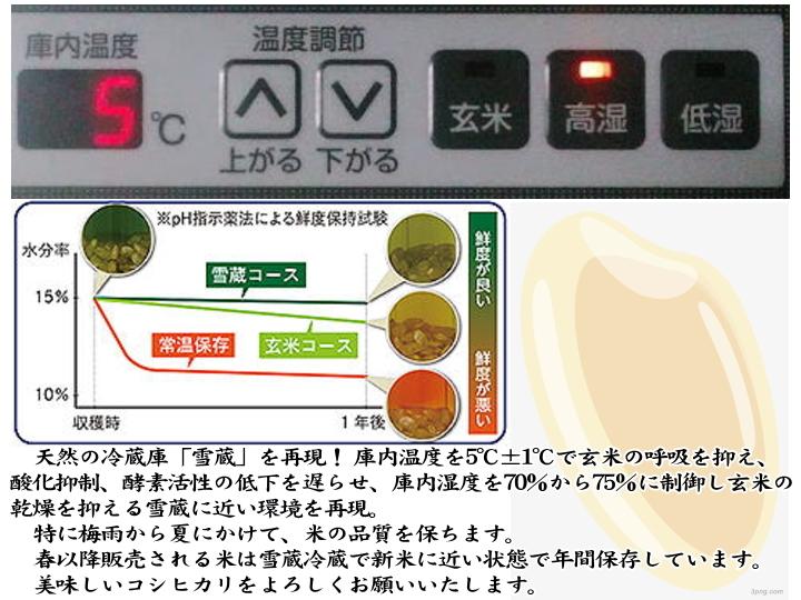 南魚沼産塩沢コシヒカリ無洗米(乾式)10kg(5kg×2)令和2年産_画像7