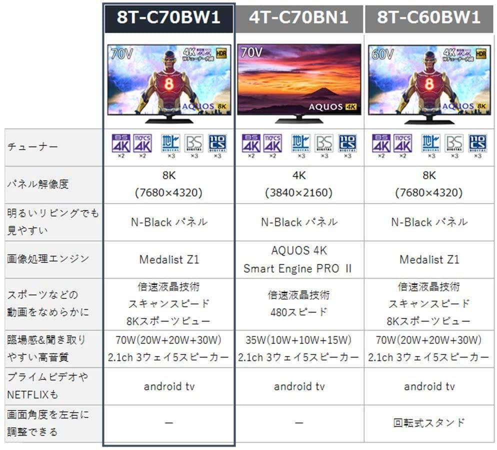 ★即決★新品大特価★シャープ 70V型 8K対応 液晶 テレビ AQUOS Android TV 4Kチューナー内蔵 HDR対応 N-Blackパネル 8T-C70BW1_画像3