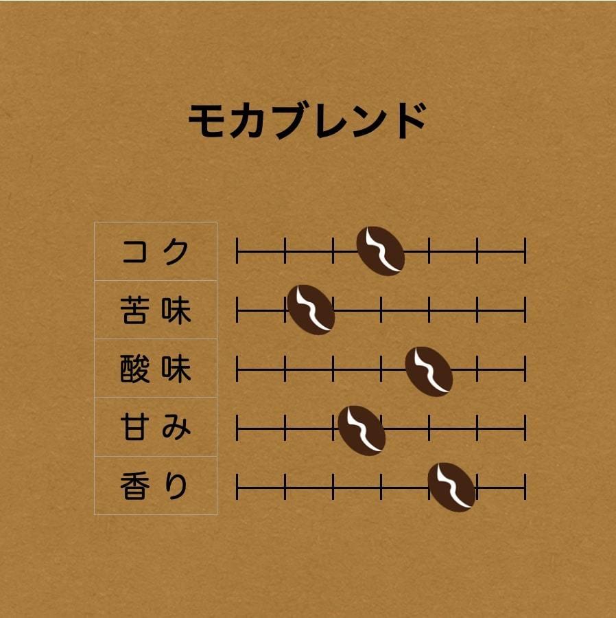 [コーヒー豆] 飲み比べお試しセット!!100gずつ計[200g]_画像5