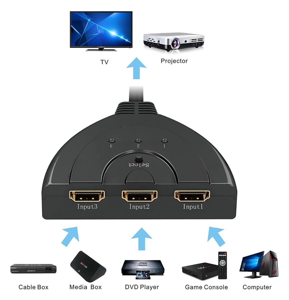 新品 HDMI切替器  HDMI分配器 /セレクター 3入力1出力