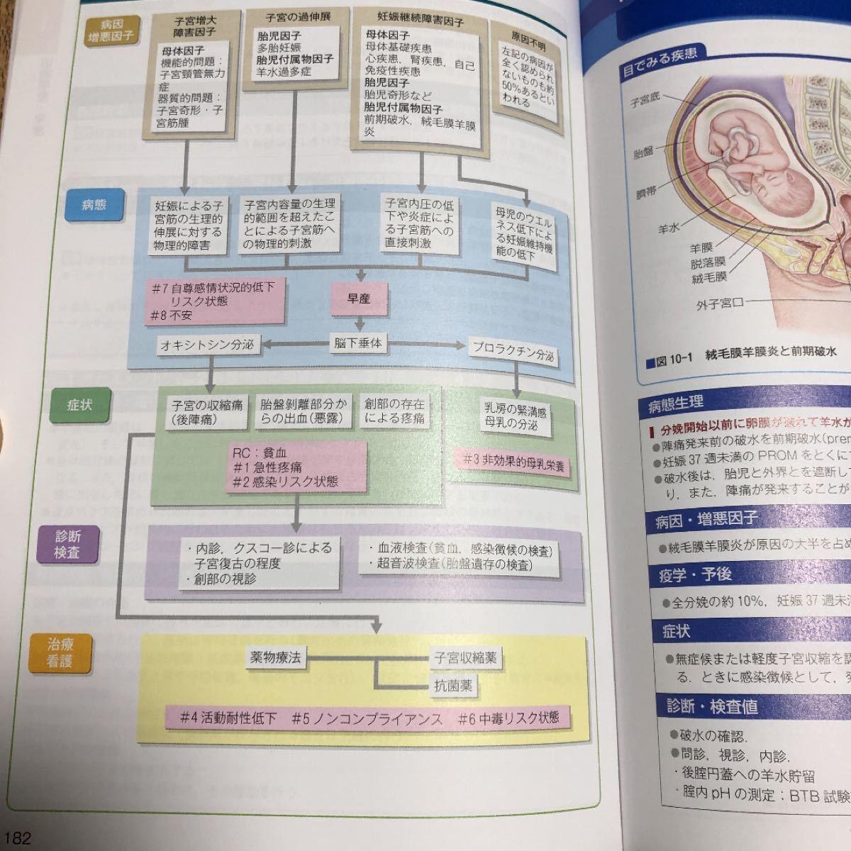 図 看護 書き方 関連 パソコンで看護の関連図を書く方法