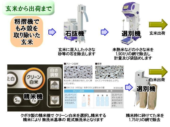 南魚沼産コシヒカリ乾式無洗米1kg(ネコポス便)令和2年産_画像9