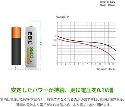 単3電池2800mAh 4本パック EBL 単3形充電池 充電式ニッケル水素電池2800mAh 4本入り ケース1個付き 約12_画像4