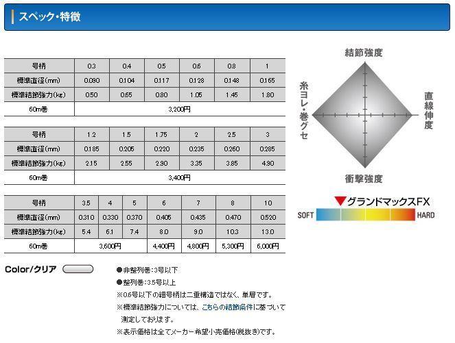 クレハ シーガー グランドマックスFX 0.3号 60m 即決 新品_画像2