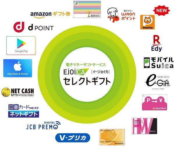 EJOICA セレクトギフト 選べる 500円分 / iTunes Google Play モバイルSuica Amazon Edy nanaco 図書カード WAON Vプリカ dポイント ほか