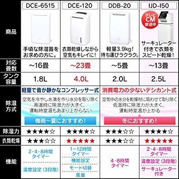 1)ホワイト アイリスオーヤマ 衣類乾燥除湿機 スピード乾燥 サーキュレーター機能付 デシカント式 ホワイト IJD-I50_画像5