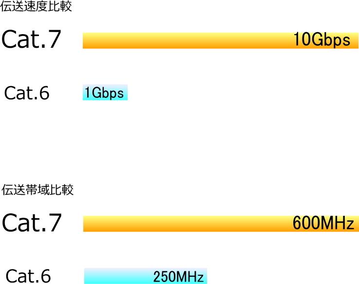 LANケーブル 2m Cat7 高速転送10Gbps/伝送帯域600Mhz RJ45コネクタツメ折れ防止 ノイズ対策シールドケーブル 7T02□■