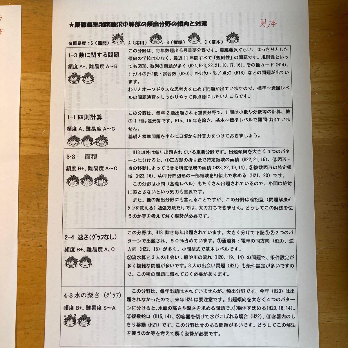 中学受験 2022年 学校別 対策・合格への算数プリント