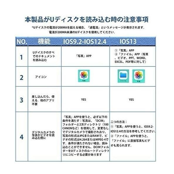 【2021最新版】USBカメラアダプタ iphone otg ライトニングusb usb アイフォン変換