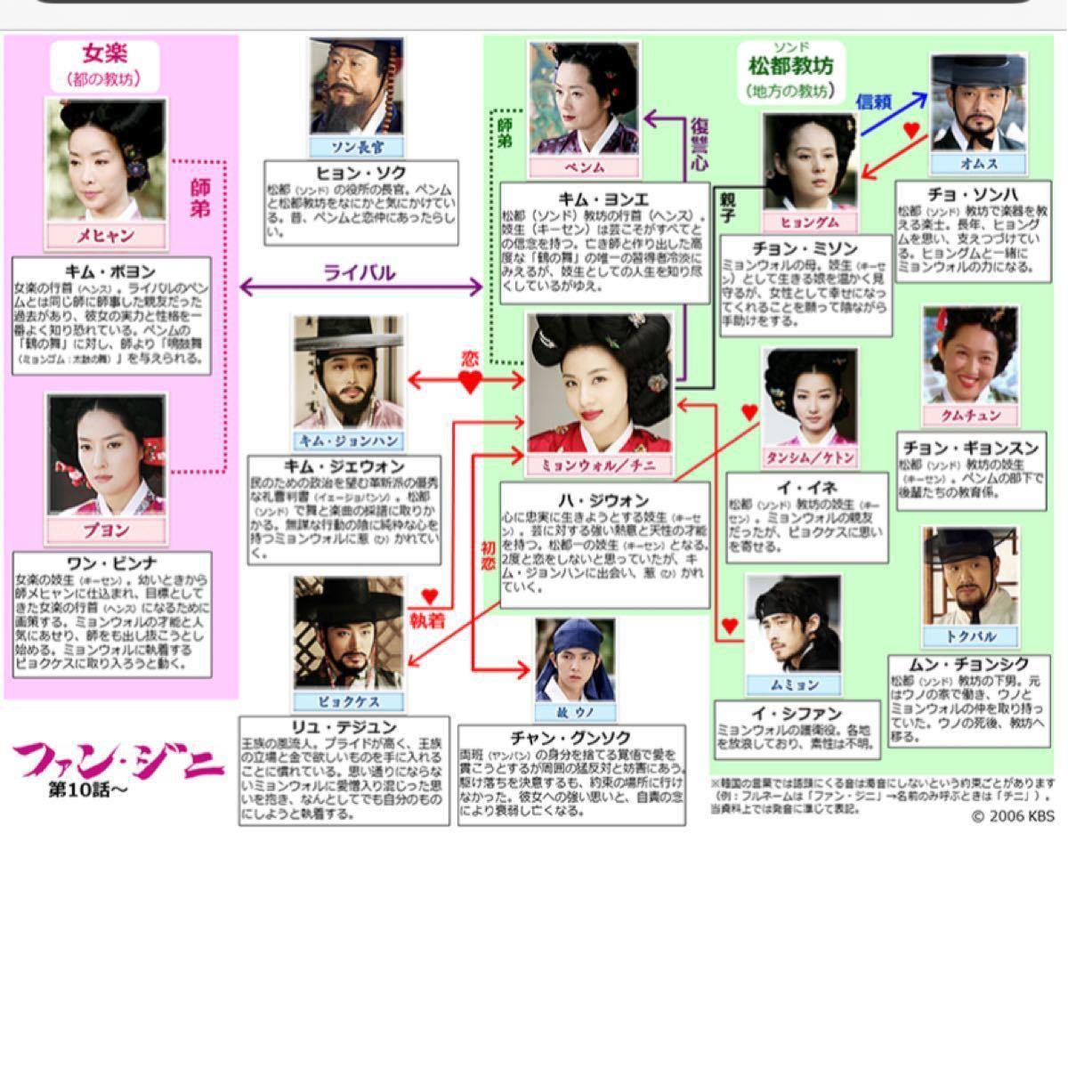 ◆フミフミ様専用◆『史劇ーファン・ジニ』日本語吹替アリ  DVD 8枚全話 ※『病院船』Blu-ray の2点