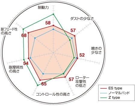 ディクセル ESタイプ フロント左右セット ブレーキパッド ユーノス/ロードスター NB8C 351186 DIXCEL エクストラスピード ブレーキパット_画像2