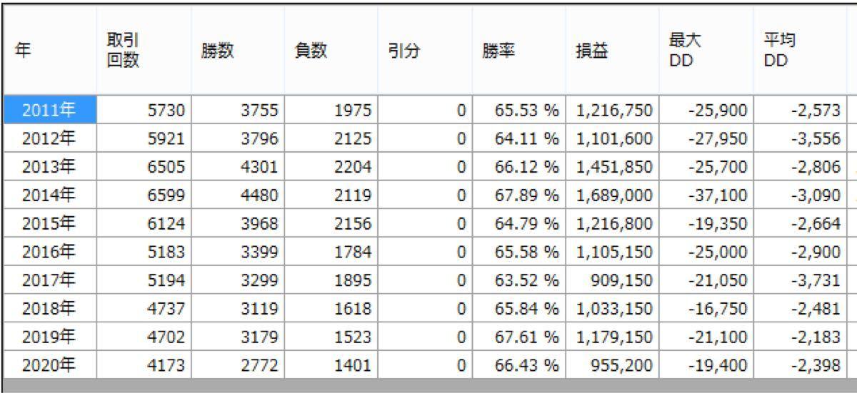 【月間勝率100%】バイナリーオプション mt4 自動売買 対応 無裁量 サインツール