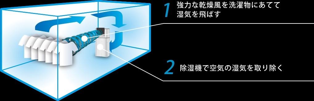 ☆彡梅雨対策・限定1点限り・送料無料☆彡アイリスオーヤマ サーキュレーター衣類乾燥機除湿機(5L) KIJDC-L50_画像5