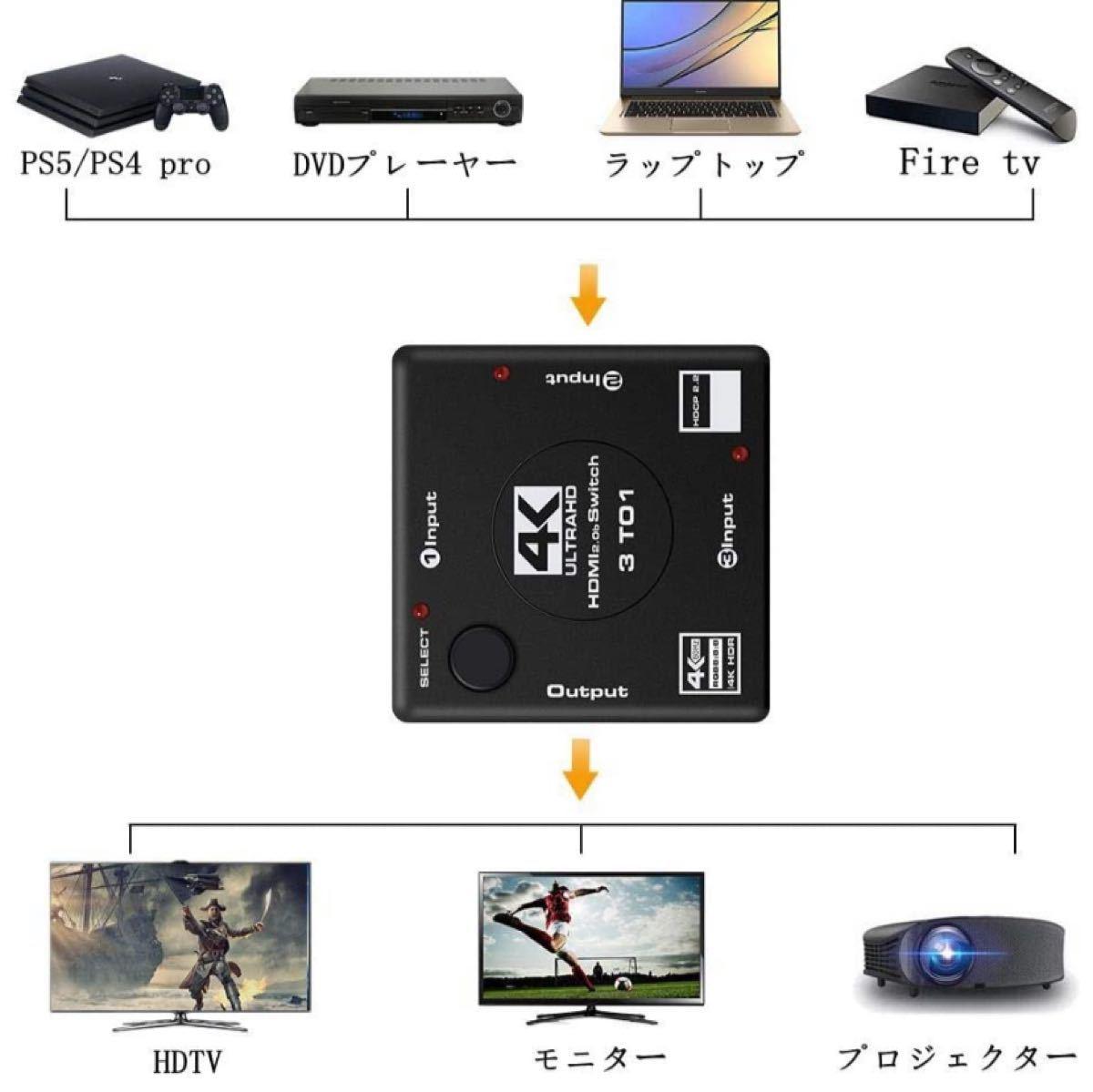 HDMI分配器 2.0 HDMI切替器 HDMIセレクター 3入力/1出力