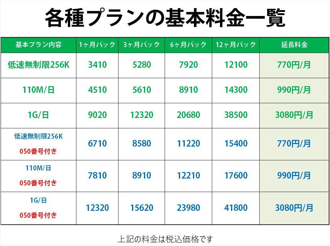 ドコモ 格安SIM 高速データ容量 1G/日 050番号付き12ヶ月プラン(Docomo 格安SIM 12ヶ月パック) プリペイドsim データ通信 日本国内_画像3
