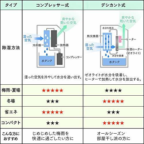 ホワイト ホワイト アイリスオーヤマ 衣類乾燥コンパクト除湿機 タイマー付 静音設計 除湿量 2.0L デシカント方式 DDB_画像7