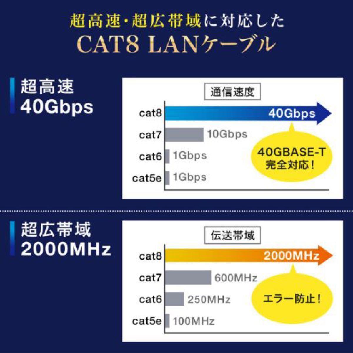 LANケーブル 2m CAT8 40ギガビット 超高速通信対応新品未使用光回線