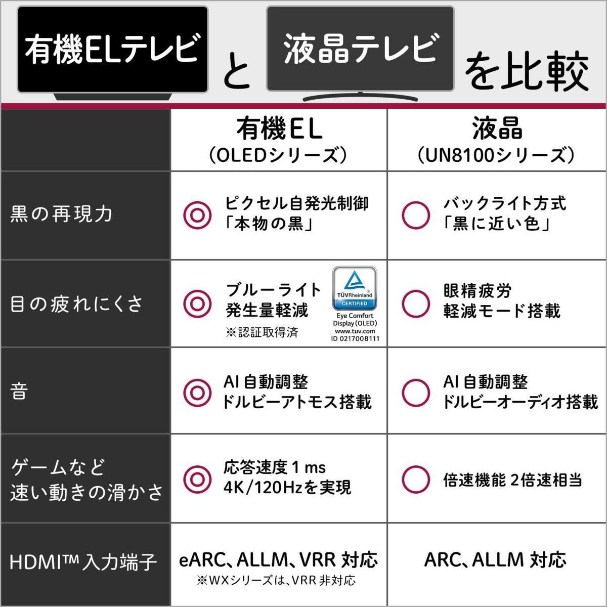 LG 55V型 4Kチューナー内蔵有機ELテレビ OLED55BXPJA 無線LAN/Bluetooth/Dolby Atmos/YouTube/Amazonプライム/Netflix 2021/4から1年保証_画像6