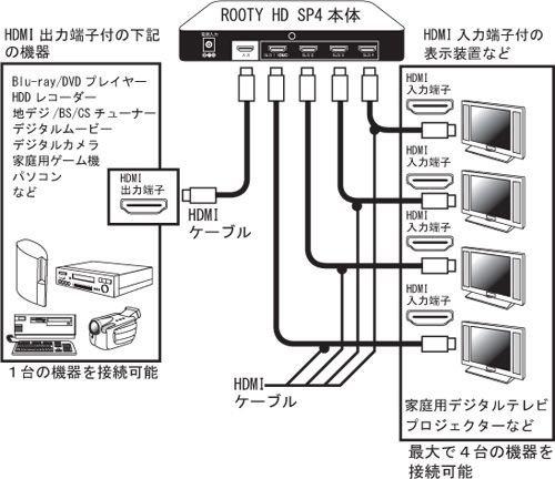 Micomsoft ROOTY HD SP4/R2 HDMI分配器 4画面同時出力 マイコムソフト 4分配 プロジェクター モニター