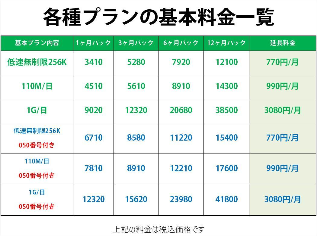 プリペイドsim 日本 データ通信 日本国内 ドコモ 格安SIM 高速データ容量 1G/日 050番号付き1ヶ月プラン(Docomo 格安SIM 1ヶ月パック)_画像3