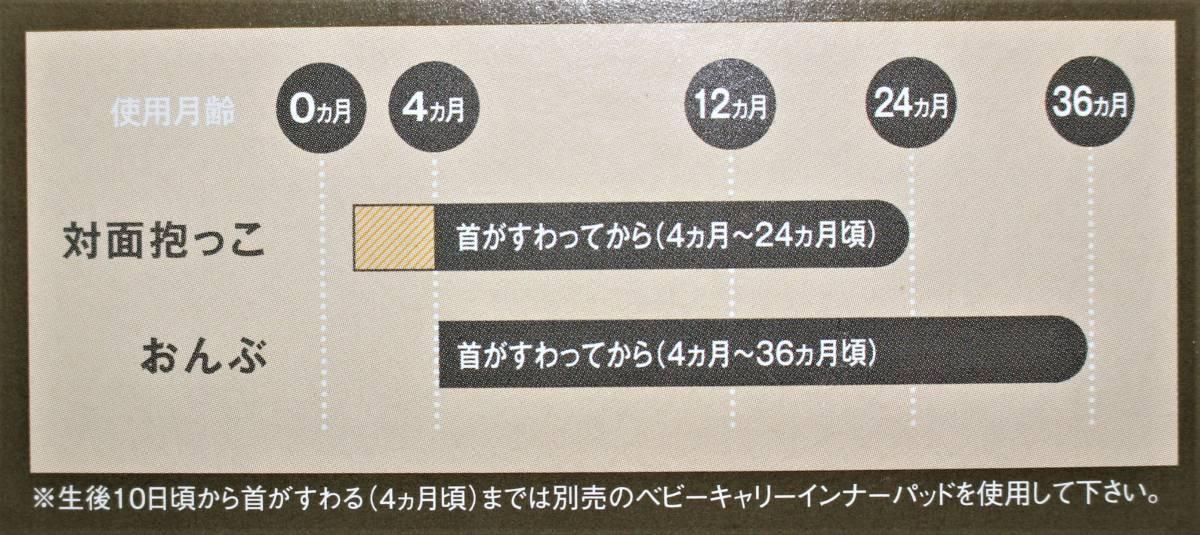 新品本物即決 日本製 ミキハウス MIKI HOUSE ベビーキャリー インナーパッド 出産準備セット 対面抱っこ紐おんぶ紐 45-6007-840黒_画像3