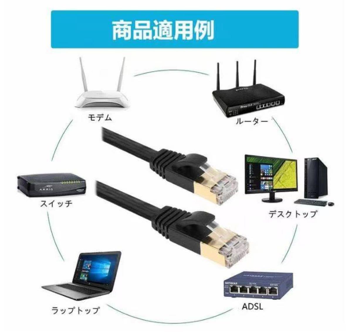 LANケーブル CAT8 3m RJ45 40ギガビット 高速光通信対応