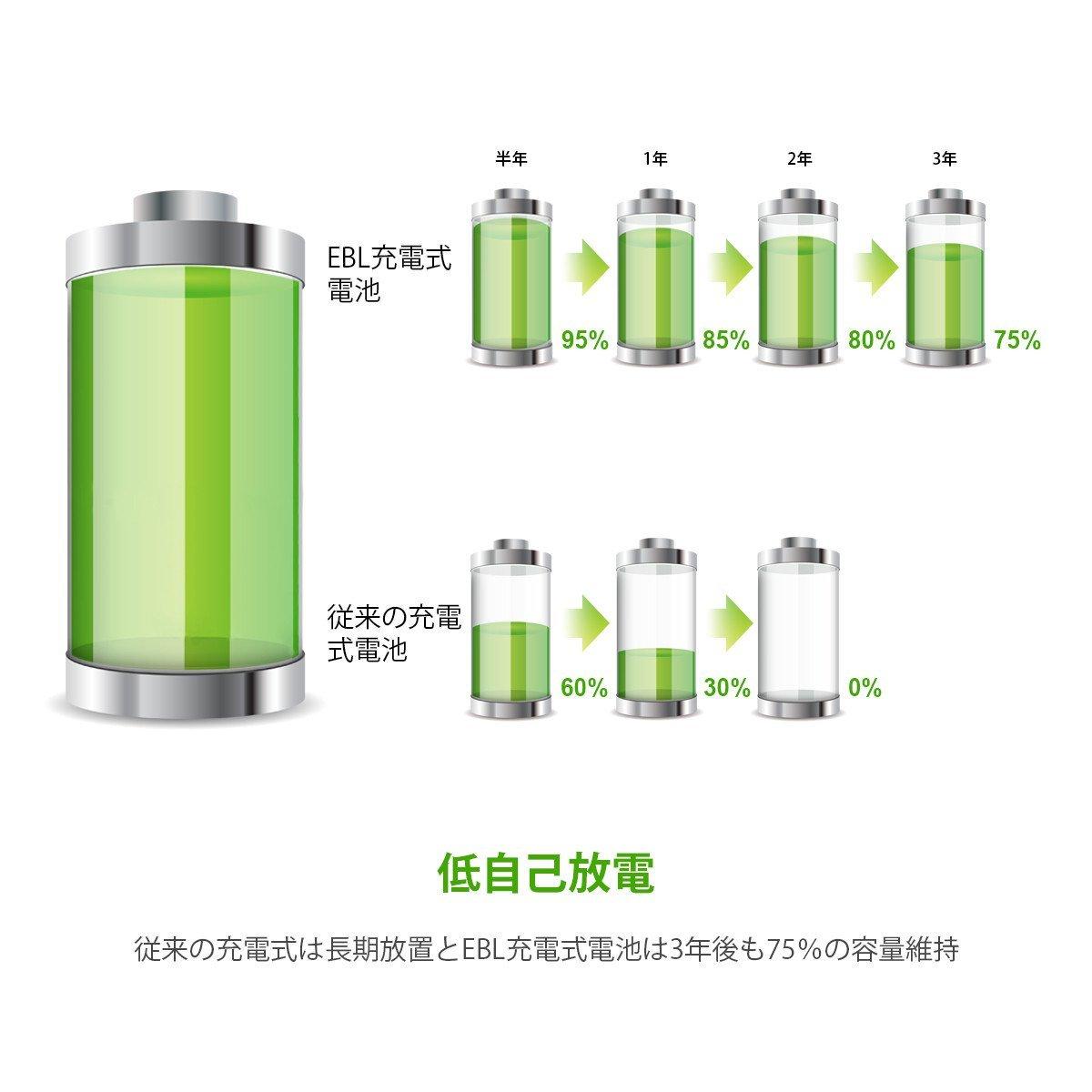EBL 単4形充電池 充電式ニッケル水素電池 高容量1100mAh 8本入り 約1200回使用可能 ケース2個付き 単四充電池 _画像3