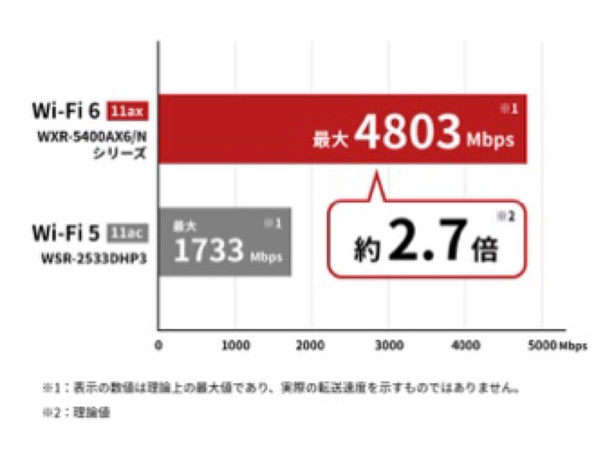 BUFFALO Wi-Fi6(11ax)対応ルーター 無線LAN親機 WSR-5400AX6-CG[WiFi6 プレミアムモデル]