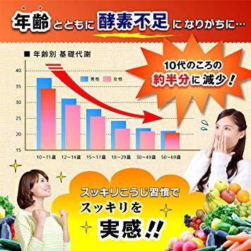 限定1点・ スッキリこうじ習慣 ダイエット サプリ 麹生酵素 コンブチャ サプリメント 90粒 30日分_画像3
