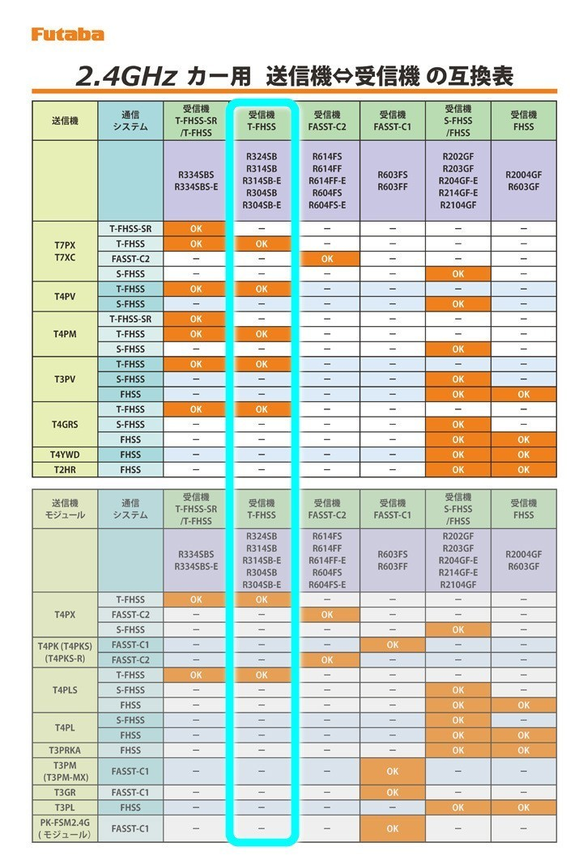 未使用 フタバ R314SB-E 受信機 アンテナレス型 2.4GHz 7XC Futaba y1a