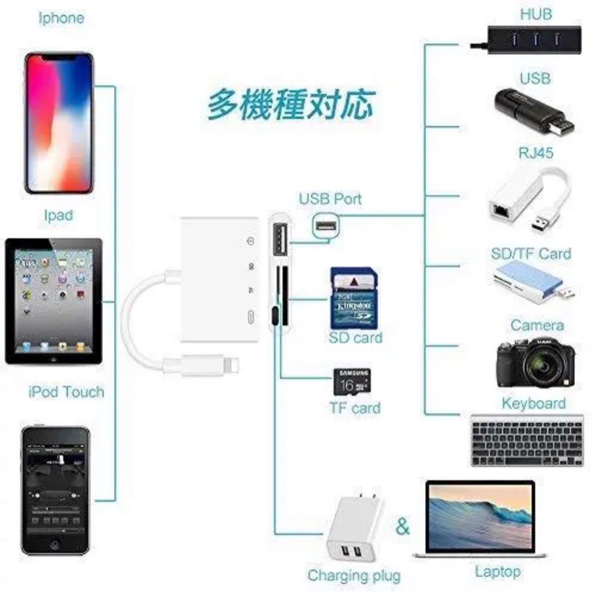 SDカードリーダー iPhone Lightning 4in1 iOS14 対応