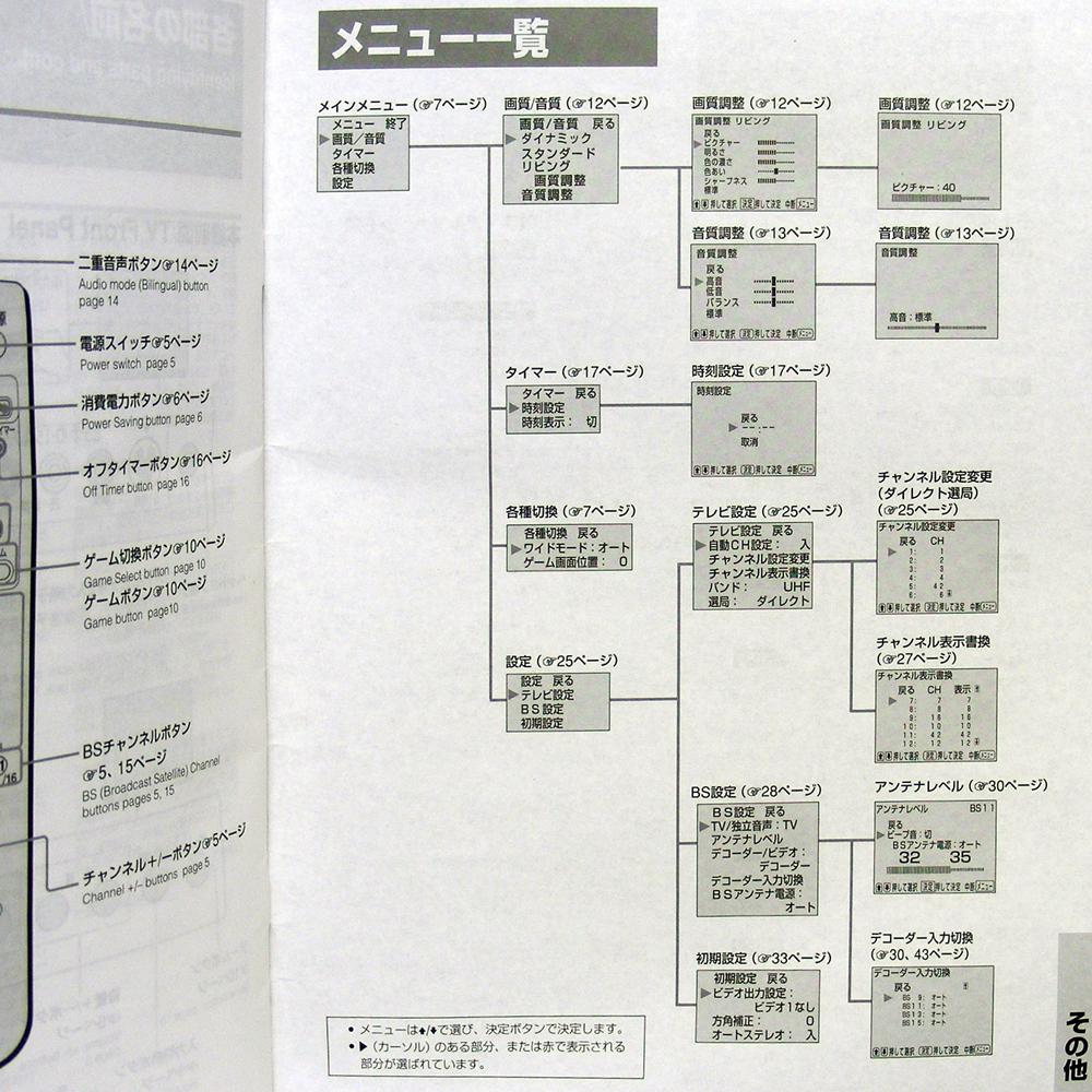 ■取扱説明書◆SONY『カラーテレビ トリニトロン VEGA』KV-21DS1 1999年 送料無料_画像6