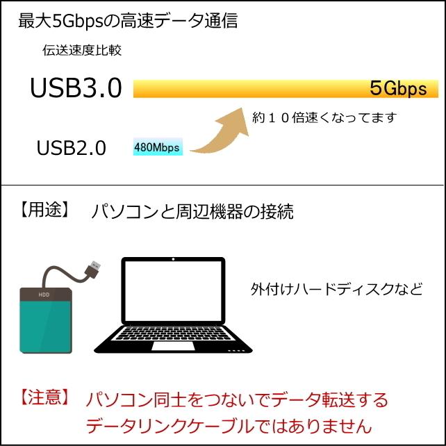 ◆USB3.0 ケーブル A-A(オス/オス) 1m 外付けHDDの接続などに使用します 3AA10【送料無料】